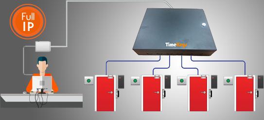 Contrôle d'accès électronique full IP - gestion de 1 à 4 portes